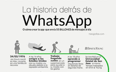 La historia de whtasapp