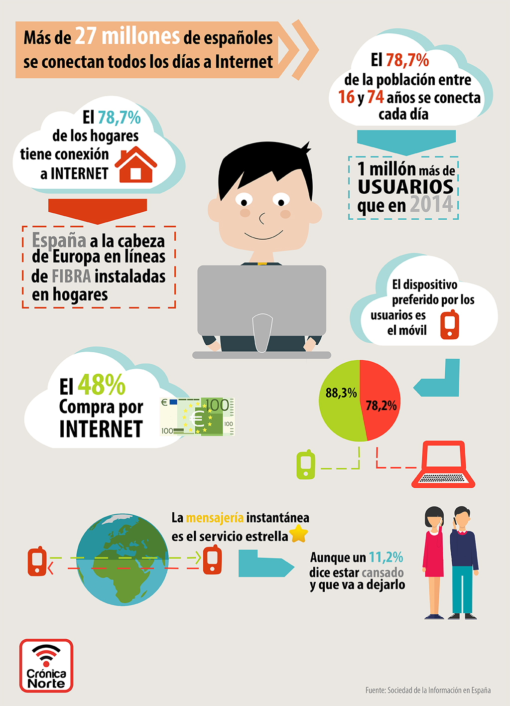 Infografía - El uso de Internet en España